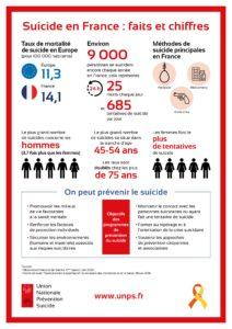 les chiffres du suicide en France